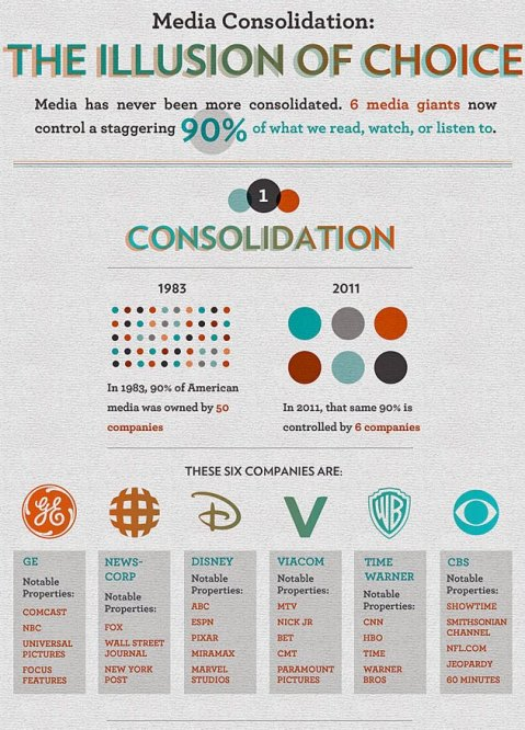 "Media Consolidation - ""The Illusion of choice"""