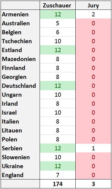 Stimmen für Russland 19 von 26 Länder