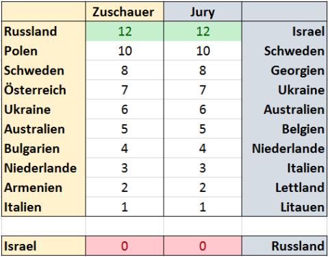 Stimmen_aus_Deutschland_Zuschauer_und_Jury